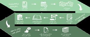 چرخه ترجمه در کانون ویرایش و ترجمه